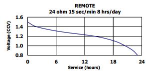 AAA Energizer datasheet extract