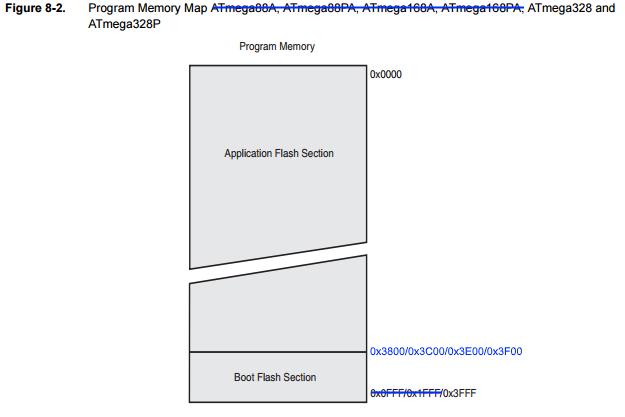 ATmega328p memory map