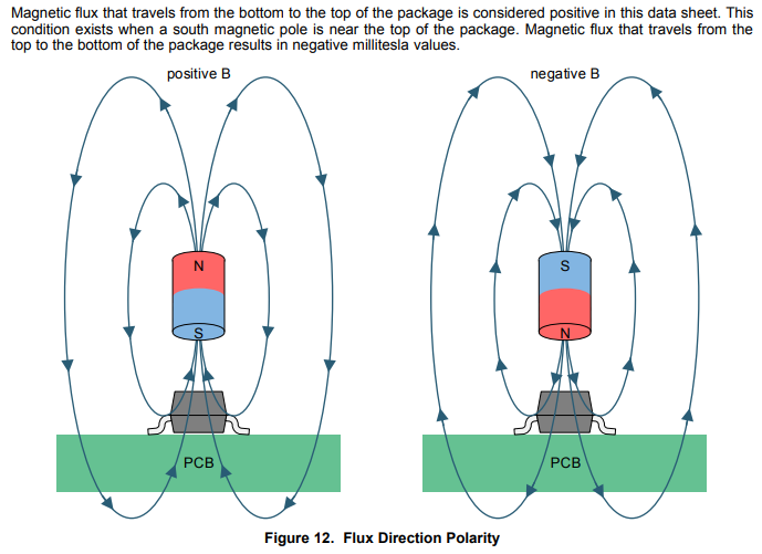 DRV5032-magnetic-flux