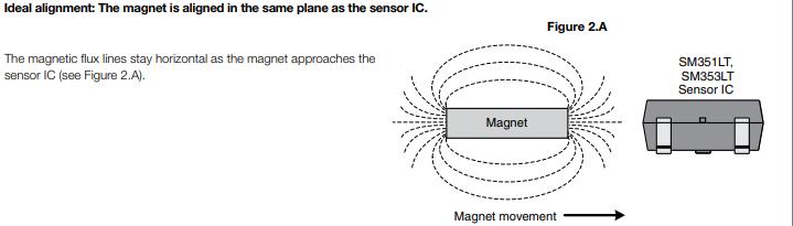 SM351LT-ideal-magnet-placement