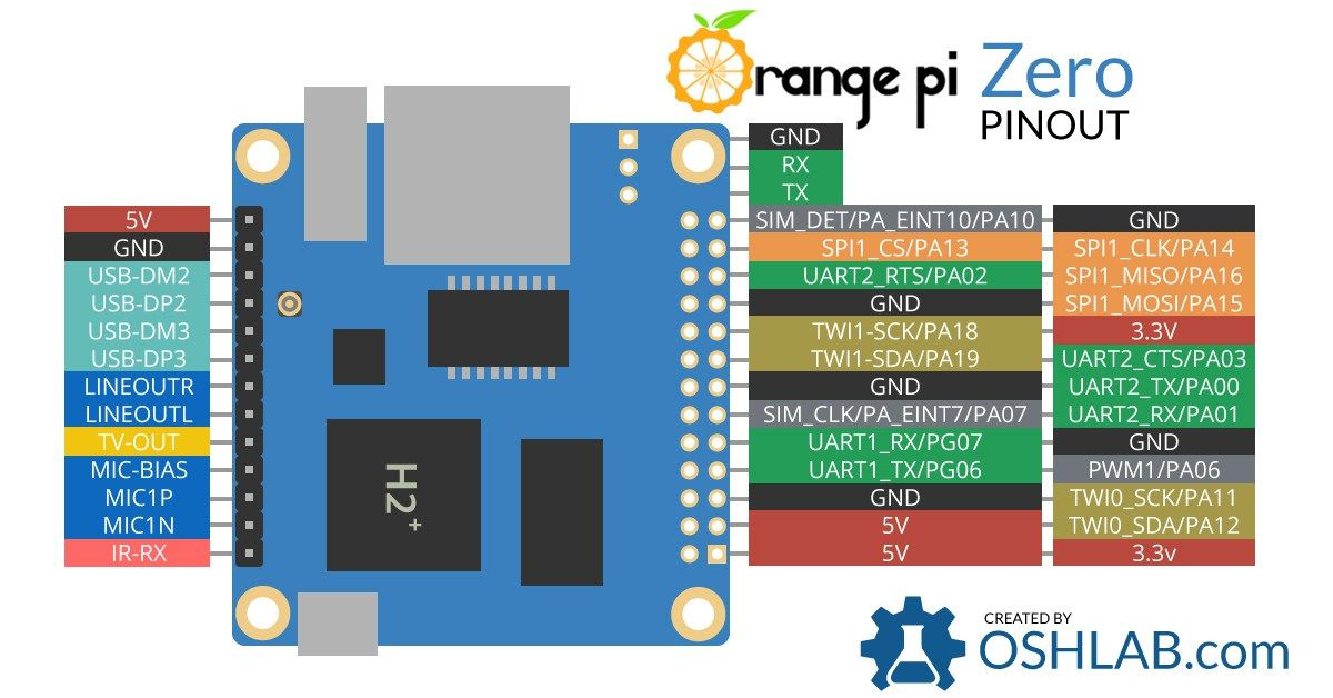 Orange-Pi-Zero-Pinout
